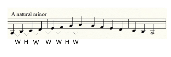 Natural minor scale example